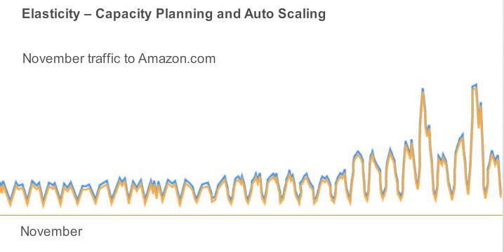 AWS Auto Scaling