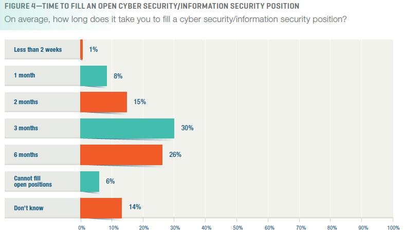 Information Security Positions Filling Vacancies